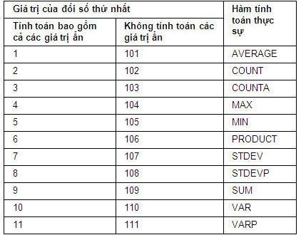 cach20su20dung20ham20subtotal20trong20excel