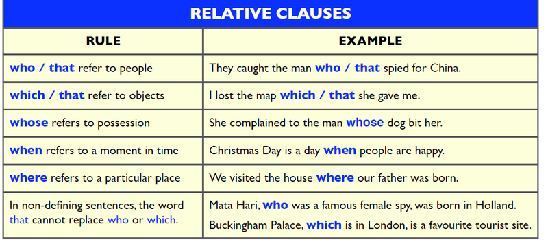 Mệnh đề tính ngữ (adjective clauses/relative clauses)
